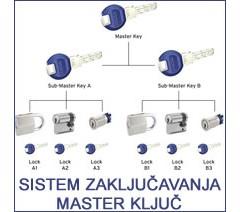 Sistem zaključavanja